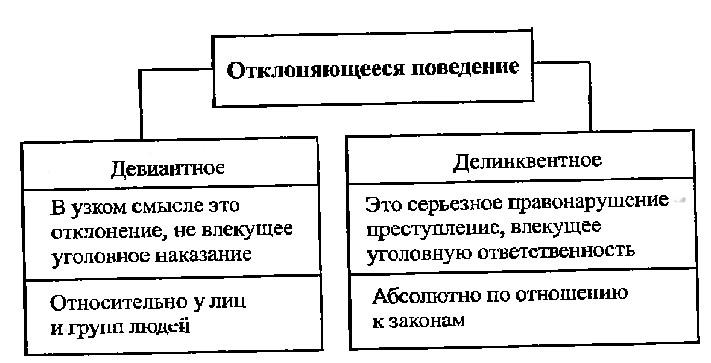 psi Девиантное поведение схемы  Махоткин А В Махоткина Н В Обществознание в схемах и таблицах 2006 г