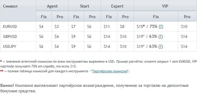 Форекс таблица