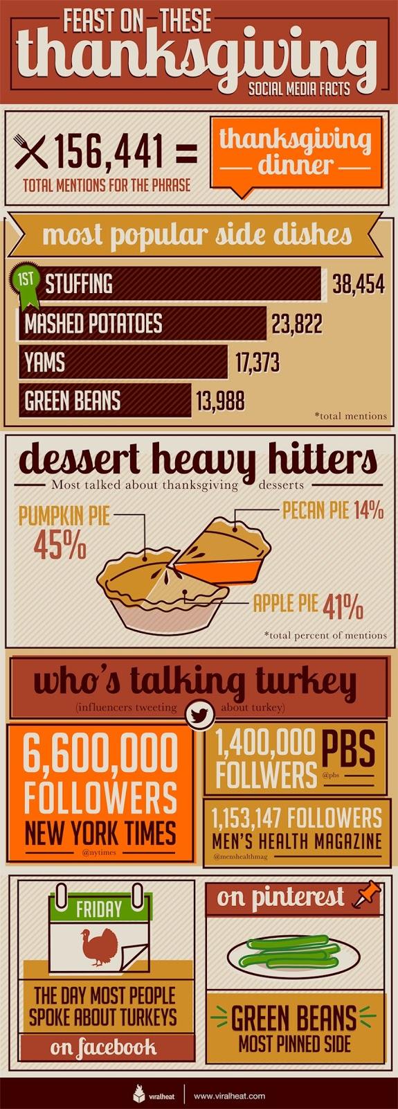 social thanksgiving pinterest facebook