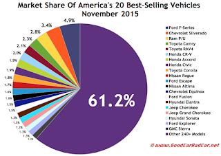 USA best selling autos market share chart November 2015