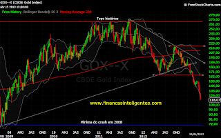 Preço do ouro em dólar