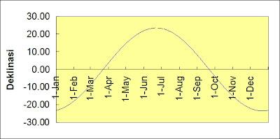 Pembahasan Soal Soal Olimpiade Astronomi Mencari Deklinasi Matahari