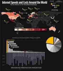 Velocidad de internet y costo promedio de internet en el mundo (infografía)