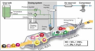 Cara kerja adblue pada mesin diesel