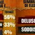 Ballarò: sondaggio Ipsos sulle intenzioni di voto degli italiani
