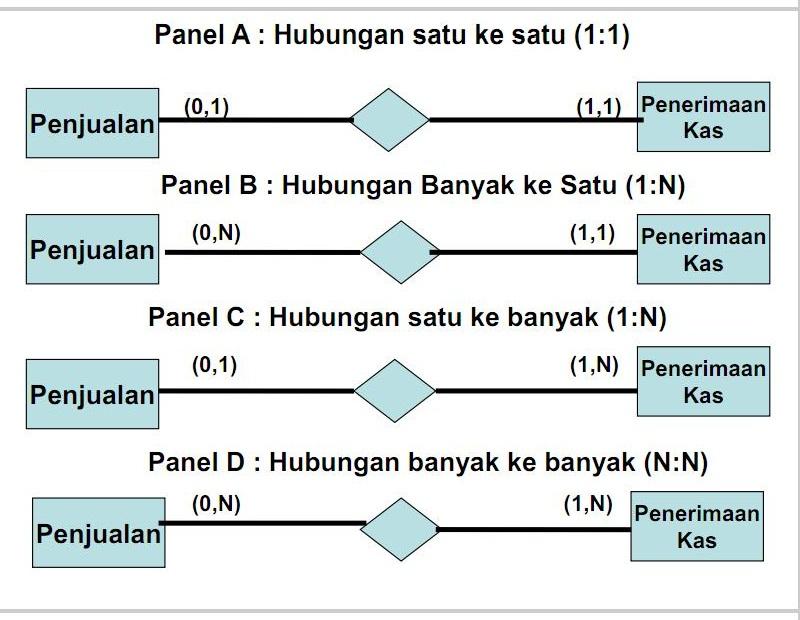 Pembuatan model data desain database program penggunaan diagram rea ccuart Images