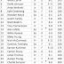 2014-15 UMD Bulldog Roster