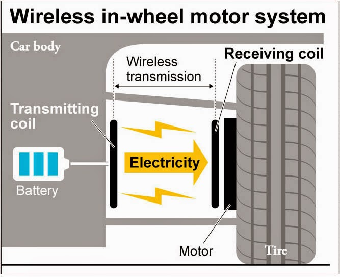 Wireless in-wheel motor system developed for electric vehicles ...