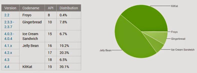 Baru 39% Pengguna Android yang Sudah Mencicipi KitKat