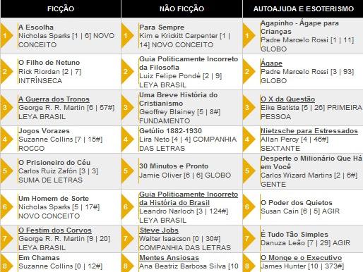 Os 20 livros + vendidos segundo a Revista Veja 27/06/2012