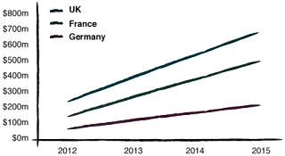 RTB-Market-growth Forecast growth