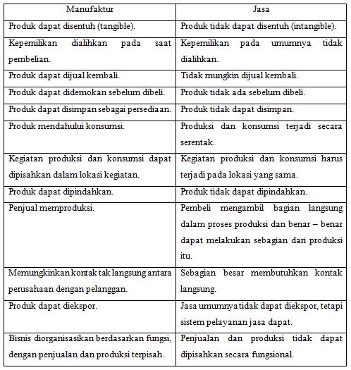 perbedaan manufaktur dan jasa