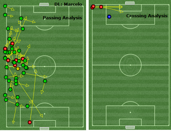 marcelo passing analysis