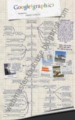 Apprendre le fonctionnement de Google en infographie
