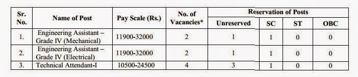 Jobs in IOCL 2014 Details
