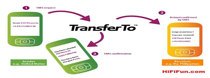 All Mobile Networks Balance Transfer Codes.