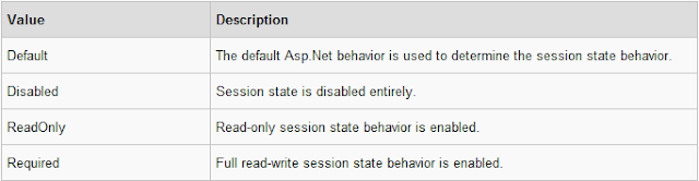 Session state MVC4 Razor