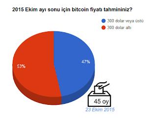 bitcoin-anket-002-Ekim-sonu-fiyat-tahmini