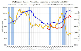 Reis: Mall Vacancy Rate declines slightly in Q2