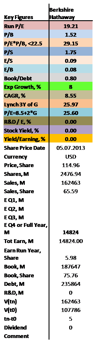 containing P/E and P/B values as well as dividend