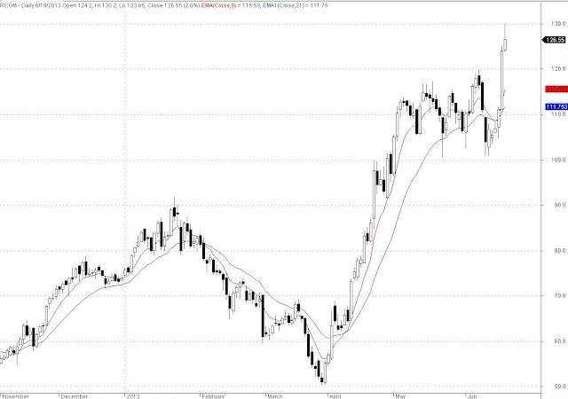 RCOM EOD Chart