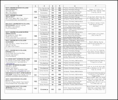 Cap Form 2015-16, Cap Form 2015-16 Interior sindh, Cap 2015,Cap 2015 Admission Colleges, Cap 2015 Admission Higher Secondary Education, Cap 2015 Admission Policy, Cap 2015 Commerce, Cap 2015 Computer Science, Cap 2015 Humanities, Cap 2015 Inter College List, Cap 2015 Pre Engineering, Cap 2015 Pre-Medical, Cap Admission Colleges 2015,Cap College List 2015,Cap Form 2015 Karachi, Cap Form Result 2015,Cap Result 2015,Centralized Admission Policy 2015, Cap Form 2015, Cap Form 2015 download, Cap Form 2015 online, Cap Form 2015 last date, Cap Form 2015 banks, Cap Form 2015 payment, Cap Form 2015 Karachi, Cap Form 2015-16