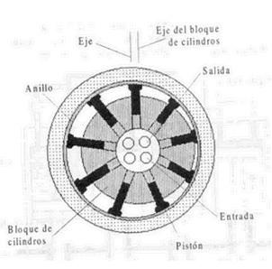 Esquema de una bomba de Pistones radiales