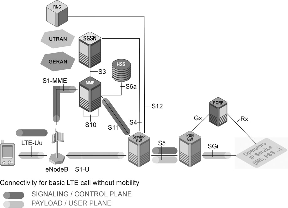 lte basic channels Lte uses a series of data channels to provide effective management of the data: physical, logical and transport channels are used these lte channels provide different interfaces into the higher layers of the protocol stack and in this way they are able to provide efficient management of the data.
