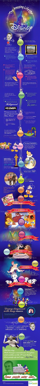 http://visual.ly/amazing-life-walt-disney?_from=homepage