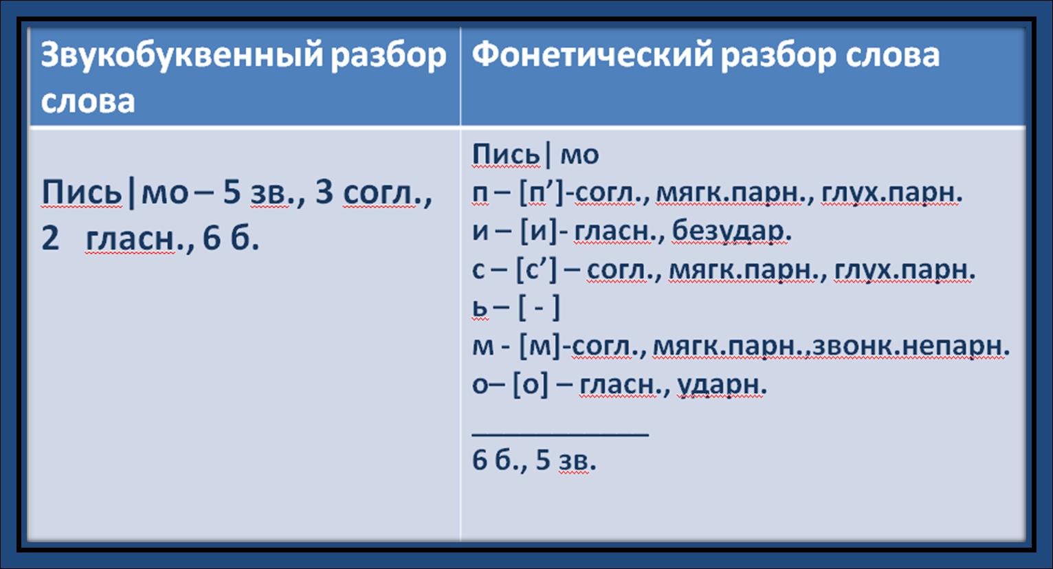 Фонетический разбор слова хвост 5 фотография