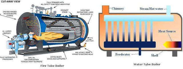 Heating systems types electrical knowhow for Types of gas heating systems