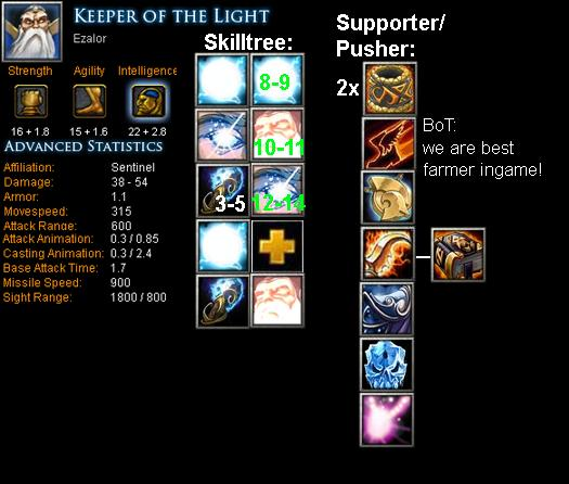 Keeper Of The Light Ezalor Item Build Skill Build