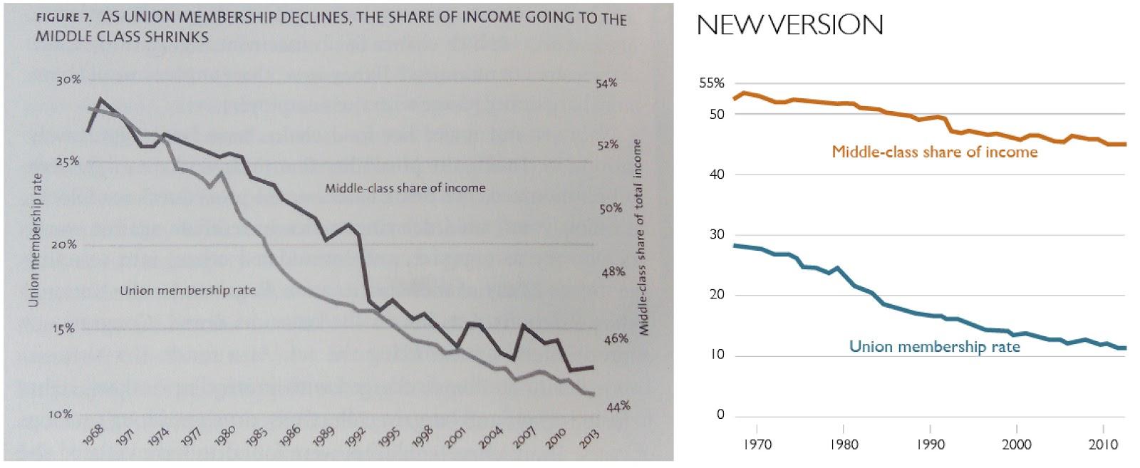 Alberto Cairo's reinterpretation of Dr. Reich's graph. Taken from Alberto Cairo's blog