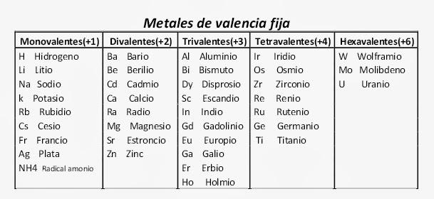Estados de oxidacin de los elementos quimicos los metales con estado de valencia fija son los siguientes urtaz Images