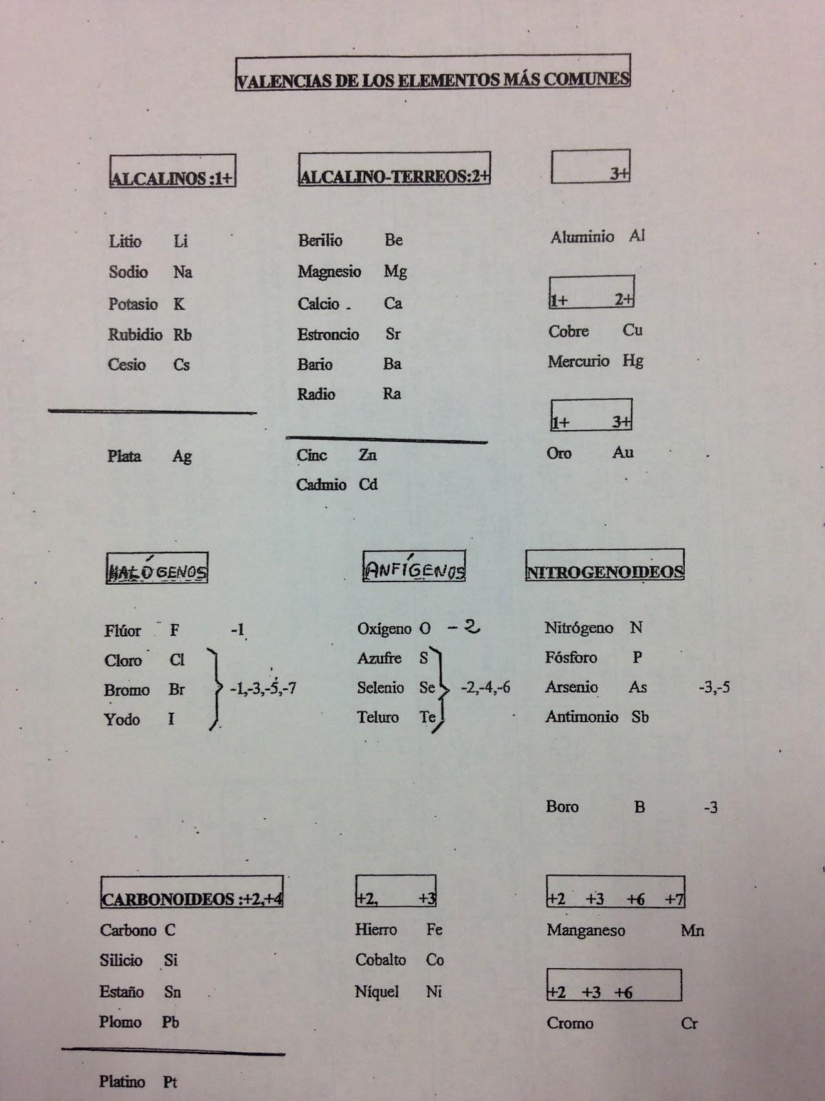 F sica y qu mica 2012 seguimos con la tabla de mendeleiev tabla formulaci urtaz Gallery