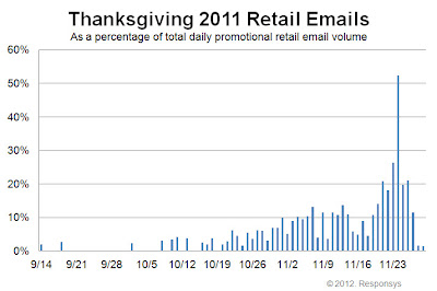Click to view the Thanksgiving 2011 retail email distribution curve larger