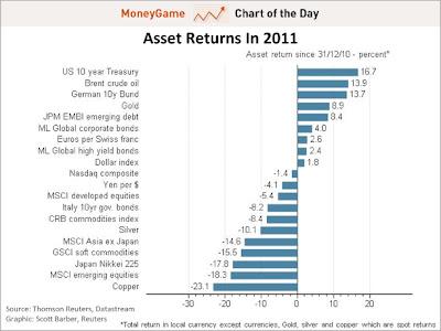 2011 Assets