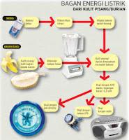 Siswa SMKN 1 Cerme Manfaatkan Kulit Pisang & Durian Sebagai Sumber Listrik