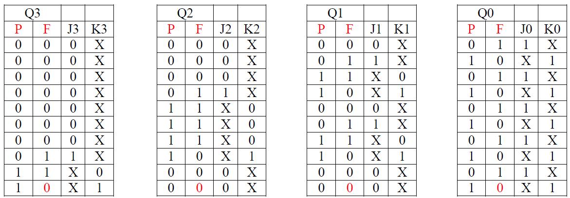 Compteurs exercices corrig s tp bascule jk examens exercices astuces tous ce que vous voulez - Bascule jk table de verite ...