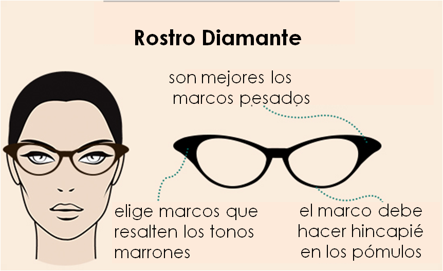 Cómo elegir tu tipo de gafa según tu tipo de cara | | Hendaye Style