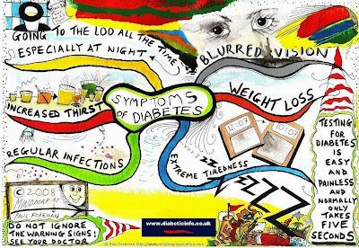 simptom diabetes