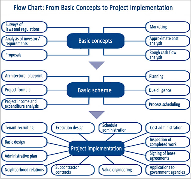 Real Estate Development Flow Chart : Writing development