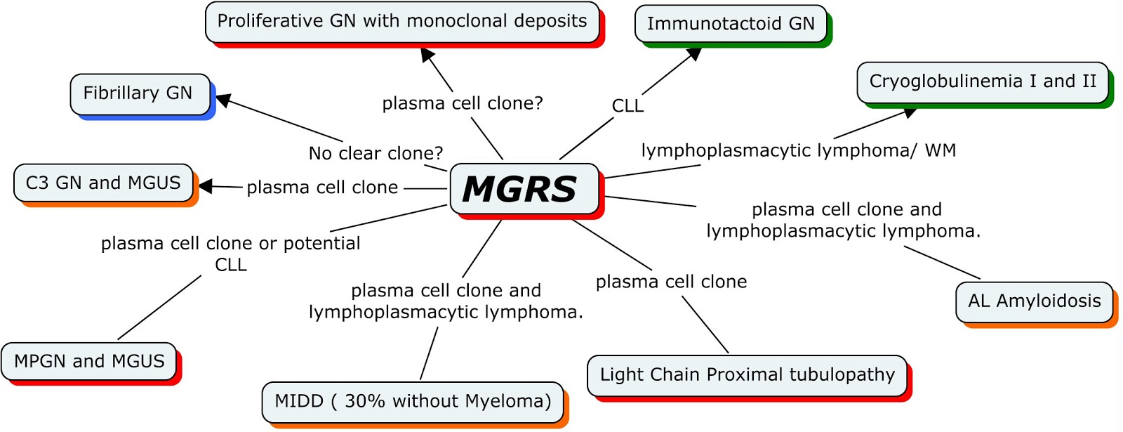 Concept Map: Monoclonal Gammopathy of Renal Significance (MGRS)