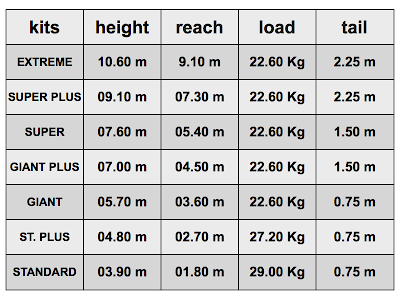 possible kits and its height, reach, load and tail values for the jimmy jib crane.