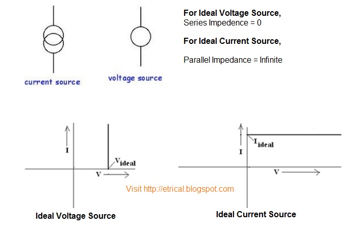 Peachy Why We Replace Voltage Source With Short Circuit And Current Sources Wiring Database Gramgelartorg