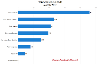 Canada March 2013 commercial van sales chart