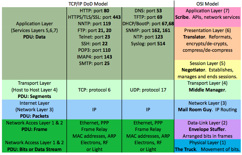osi model layers explanation pdf