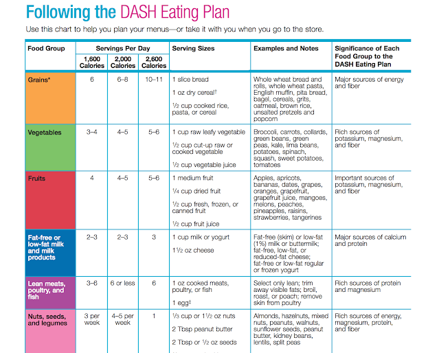 DASH Diet Eating Plan, The DASH Diet