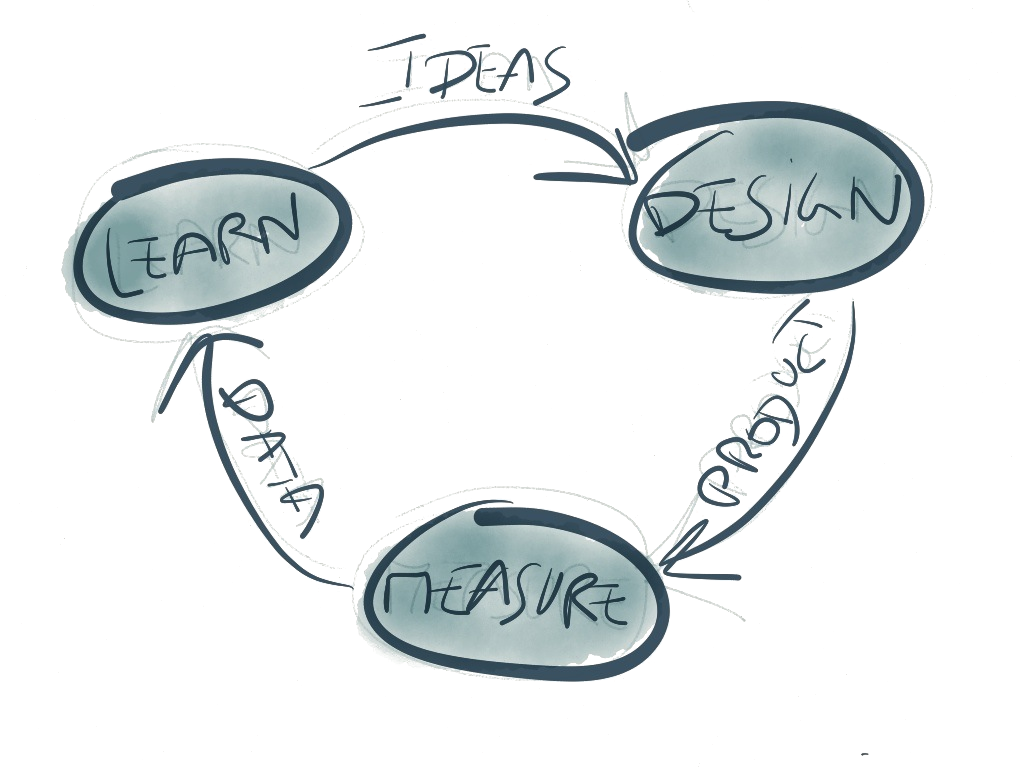 Tänk hjul, som snurrar varv efter varv av idéer som testas.