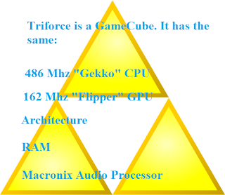Comparison of Triforce arcade board and Nintendo GameCube hardware